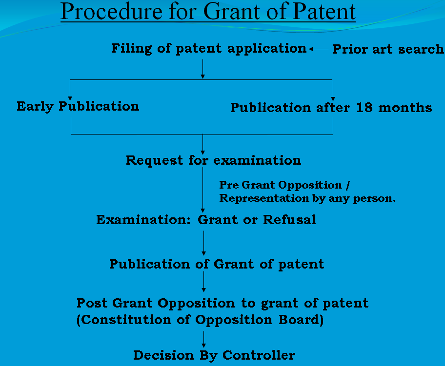 Patent registration process India